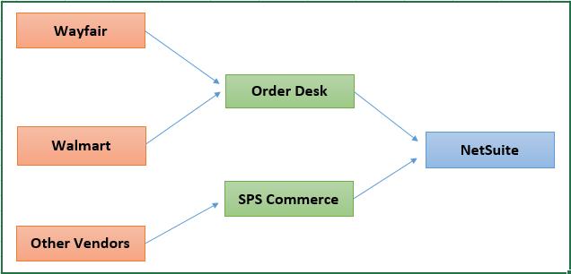 OrderDesk NetSuite Integration